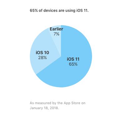 iOS 11 Ocak 2018 Kullanım Oranı