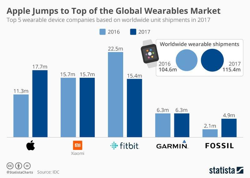 Dünya Genelinde Giyilebilir Cihaz Satış Rakamları