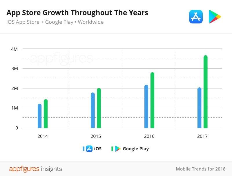 App Store Uygulama Sayıları