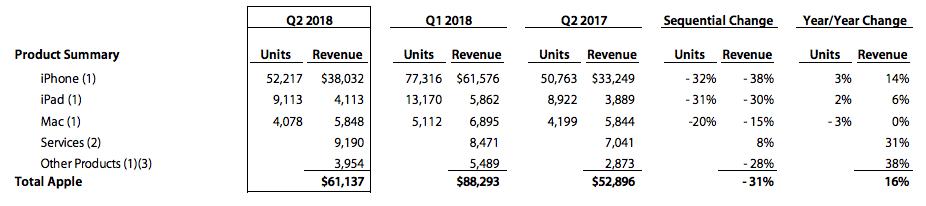 2018 Q2 Satış Rakamları