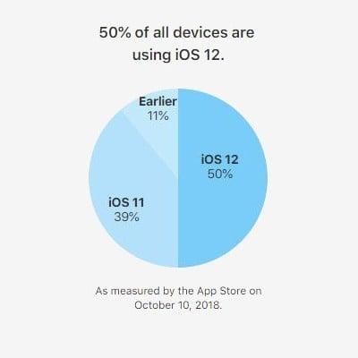 iOS 12 kullanım oranları