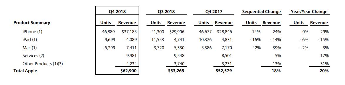 Q4-18-Data-Summary