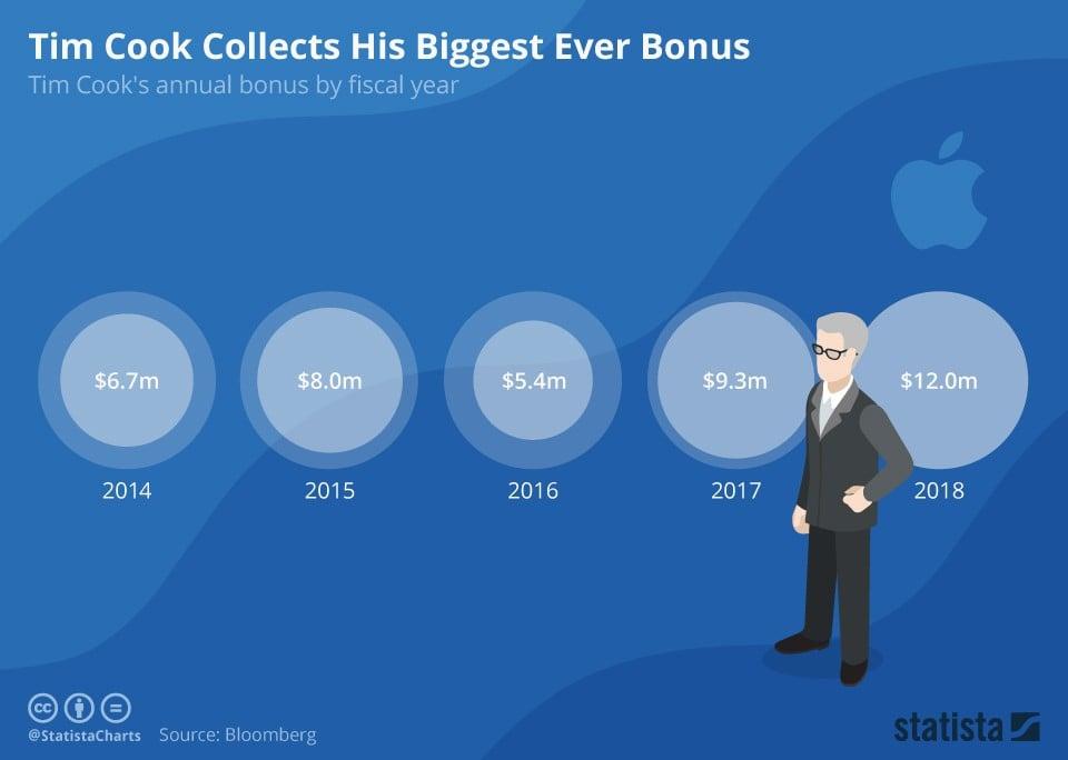 Tim Cook Yıllık Bonus Miktarları