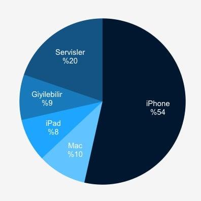 Kategori Bazında Net Gelir - Grafik