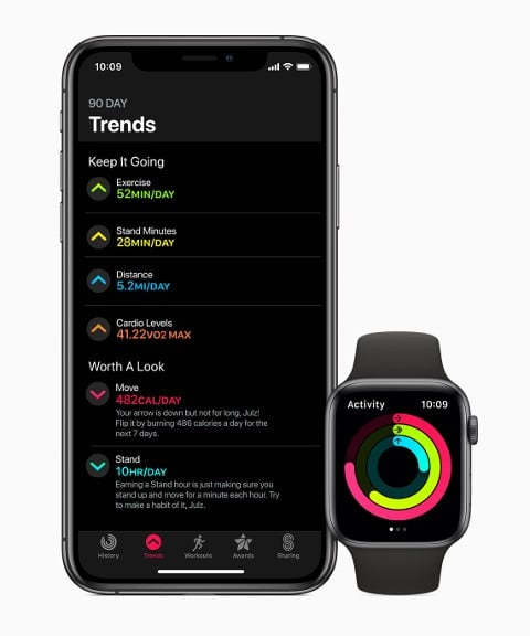 watchOS 6 Trends