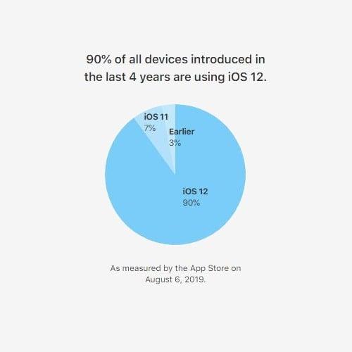 iOS 12 Kullanım Oranı (Ağustos 2019)