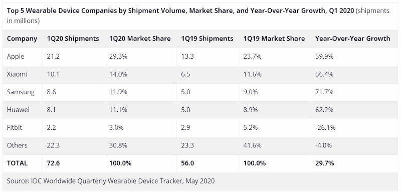 Apple giyilebilir cihaz pazarında liderliğini sürdürüyor