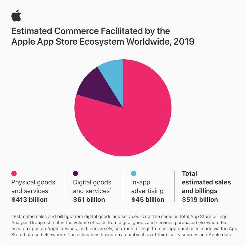 App Store ekosisteminin ticaret hacmi