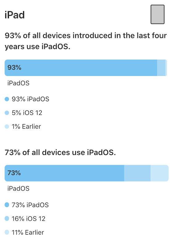 iPadOS Kullanım Oranı