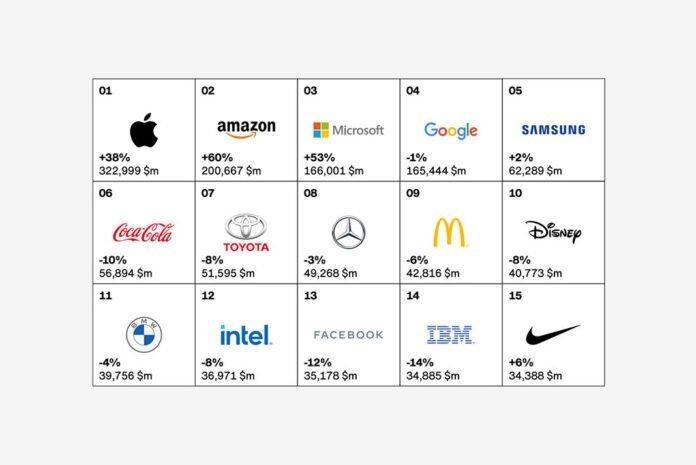 Apple, üst üste sekizinci kez Interbrand'ın en büyük küresel markası seçildi