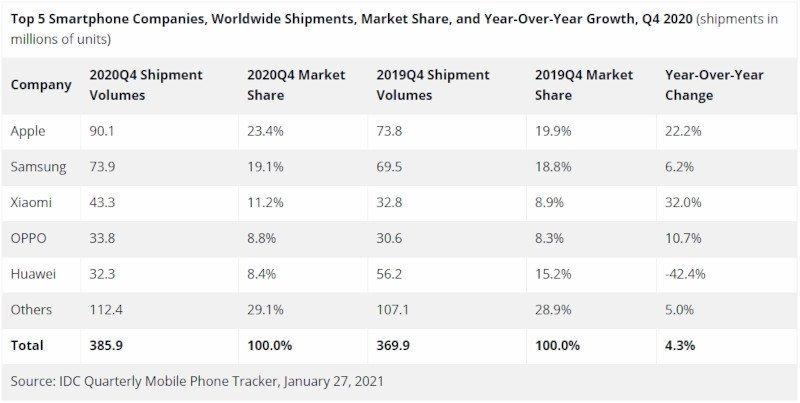 2020 yılı 4. çeyrek cep telefonu satış rakamları