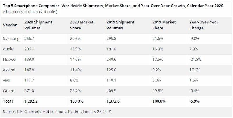 2020 yılı cep telefonu satış rakamları