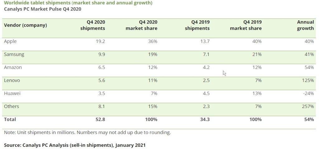 Tablet Satış Rakamları - 2020 (Q4)