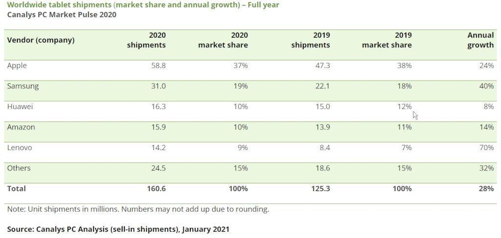 Tablet Satış Rakamları - 2020 (Tüm Yıl)