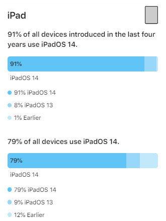 iPadOS 14 kullanım oranı